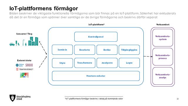 IoT-plattformens förmågor
